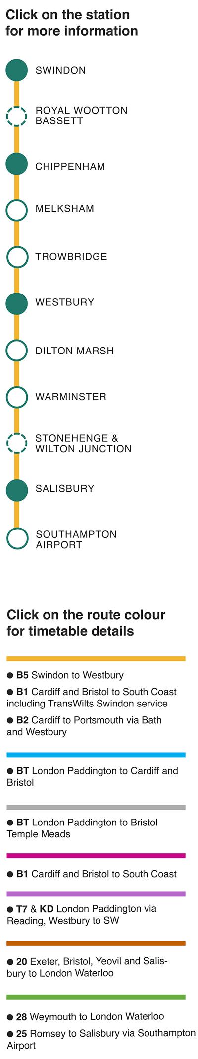 station listing